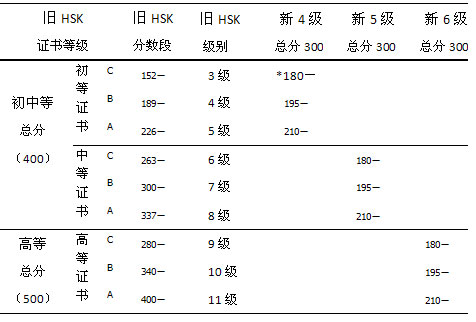 chinese exam hsk level 6 vocabulary Chinese for hsk 4 from peking  welcome to join our chinese for hsk level 4  which is a 6-week program, covers vocabulary and grammar delivered mainly.